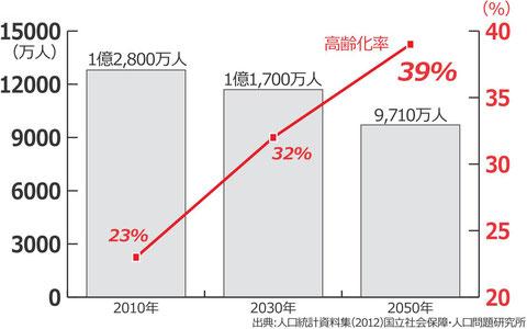 人工統計資料 2010年に1億2800万人だった人口は2050年には9710万人に減少するが 高齢化率は23%から39%へと増加する見込み