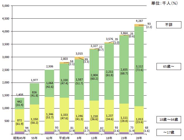 障害者人口は年々増え続けている 昭和45年は140万人だが平成28年には428万人を超える